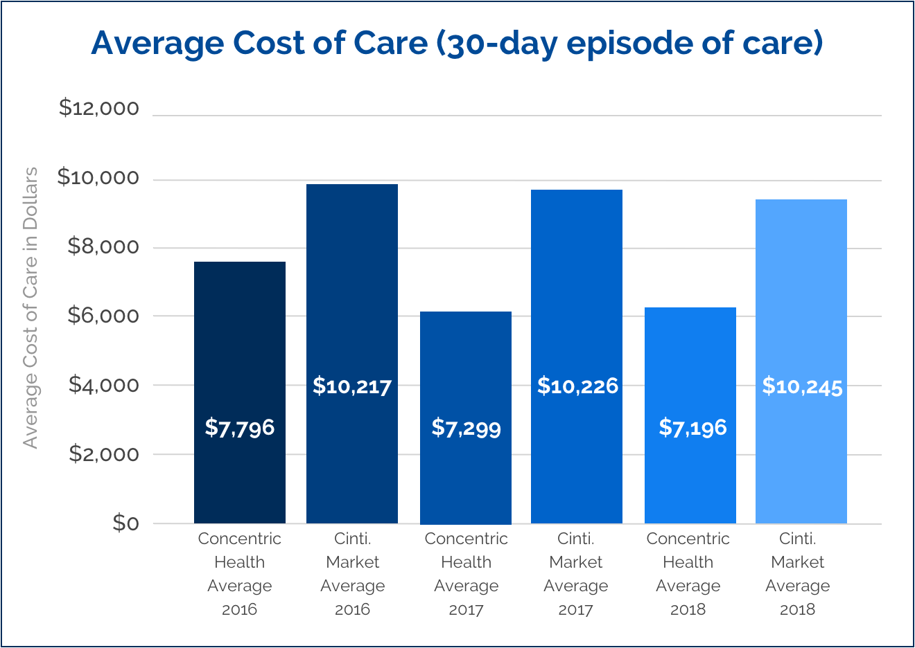 Average cost of care 30 day bar graph